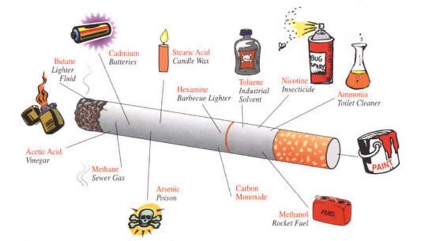cigarette smoking dangerous your health